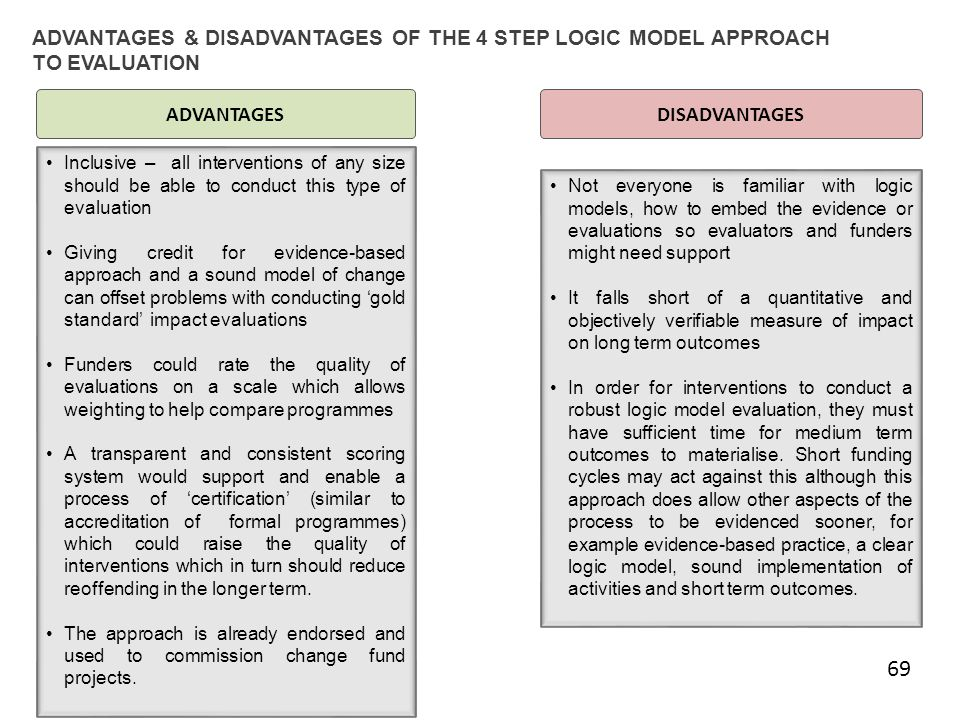 ADVANTAGES & DISADVANTAGES OF THE 4 STEP LOGIC MODEL APPROACH TO EVALUATION ADVANTAGESDISADVANTAGES Not everyone is familiar with logic models, how to embed the evidence or evaluations so evaluators and funders might need support It falls short of a quantitative and objectively verifiable measure of impact on long term outcomes In order for interventions to conduct a robust logic model evaluation, they must have sufficient time for medium term outcomes to materialise.