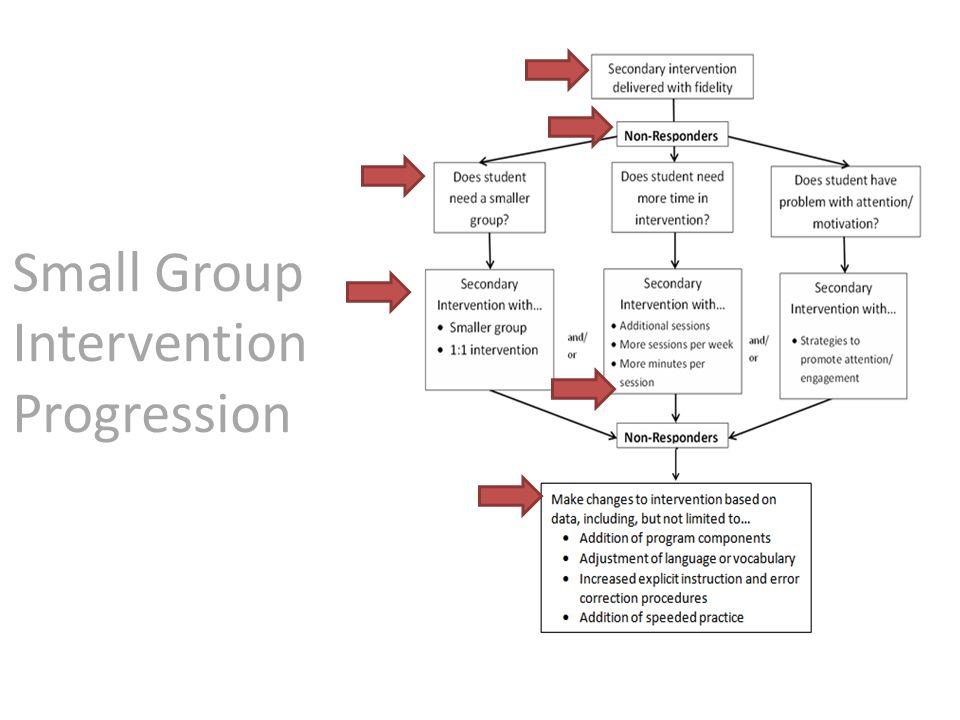 Small Group Intervention Progression