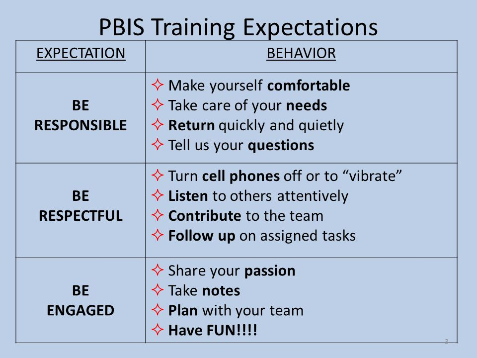 PBIS Training Expectations EXPECTATIONBEHAVIOR BE RESPONSIBLE  Make yourself comfortable  Take care of your needs  Return quickly and quietly  Tel