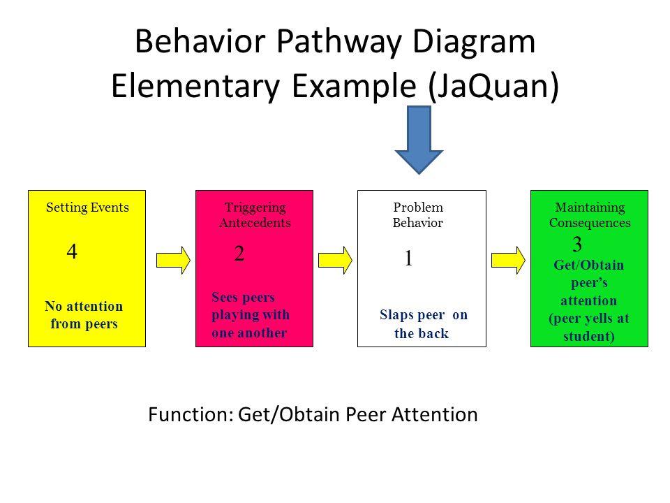 Behavior Pathway Diagram Elementary Example (JaQuan) Setting EventsTriggering Antecedents Maintaining Consequences Problem Behavior 1 2 3 4 Slaps peer