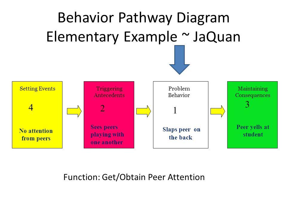 Behavior Pathway Diagram Elementary Example ~ JaQuan Setting EventsTriggering Antecedents Maintaining Consequences Problem Behavior 1 2 3 4 Slaps peer