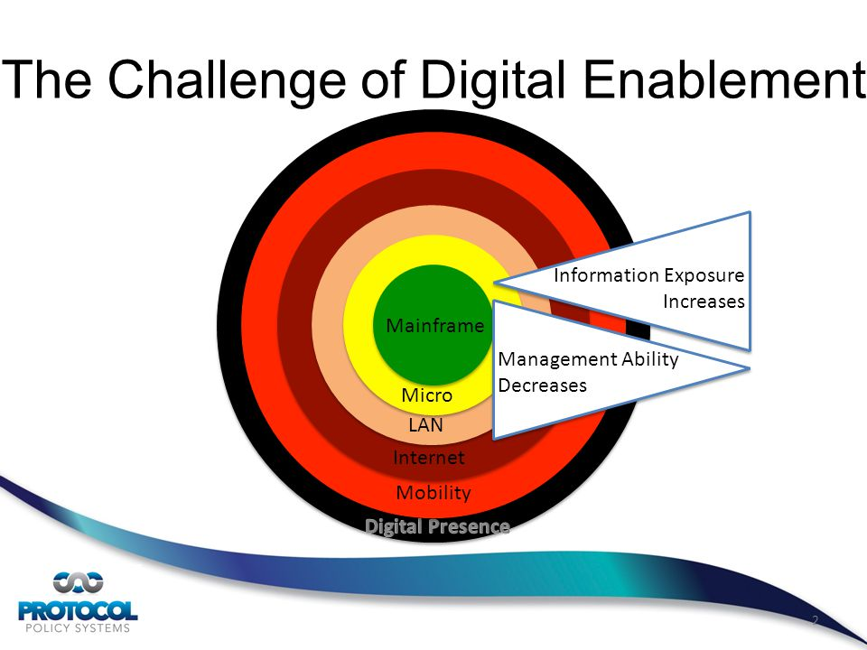 Mobility Internet LAN Micro 2 The Challenge of Digital Enablement Mainframe Information Exposure Increases Management Ability Decreases