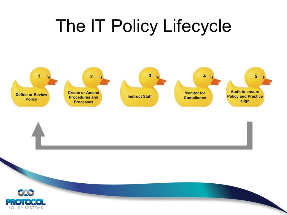 The IT Policy Lifecycle