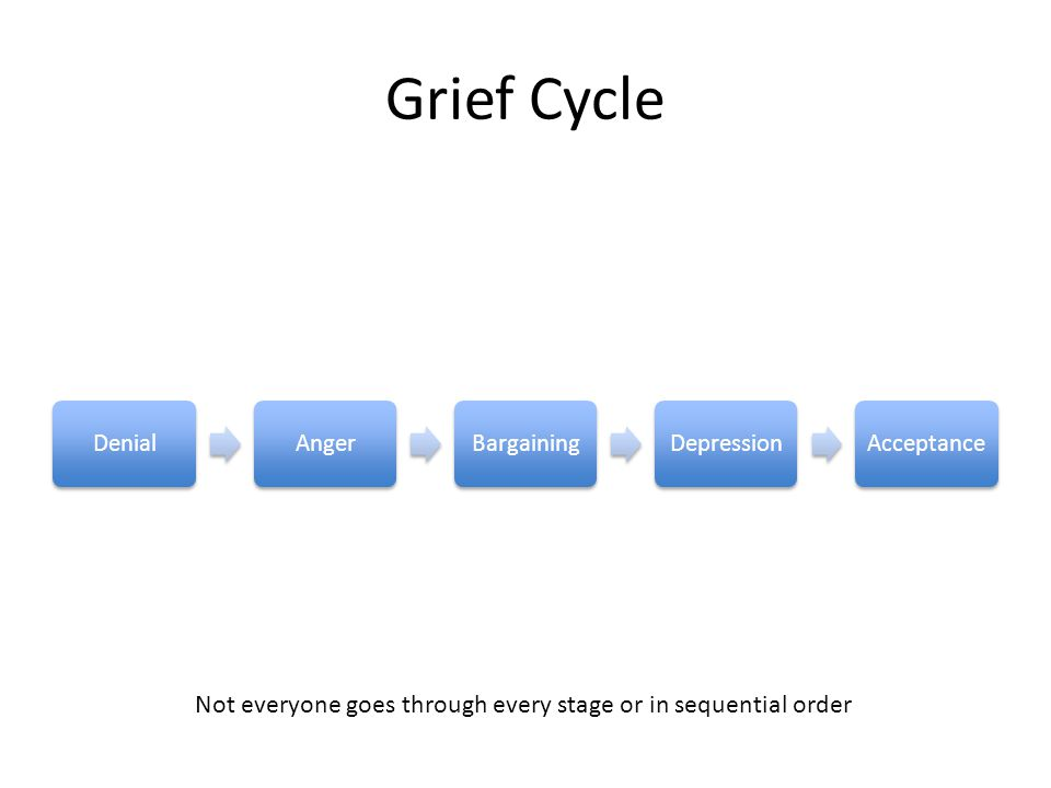 Grief Cycle DenialAngerBargainingDepressionAcceptance Not everyone goes through every stage or in sequential order