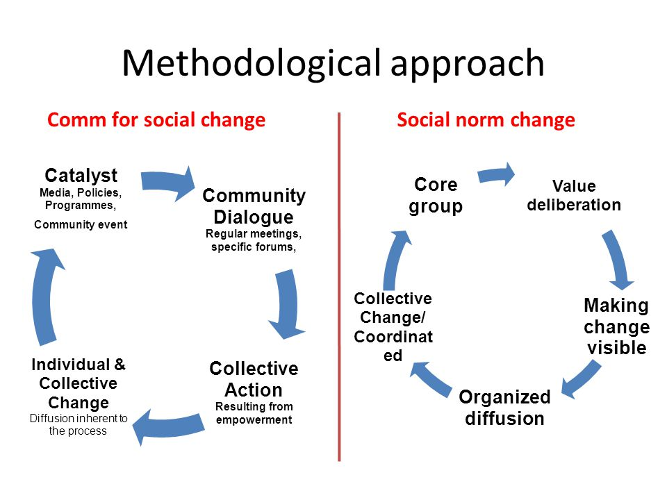 Methodological approach Comm for social changeSocial norm change Community Dialogue Regular meetings, specific forums, Collective Action Resulting from empowerment Individual & Collective Change Diffusion inherent to the process Catalyst Media, Policies, Programmes, Community event Value deliberation Making change visible Organized diffusion Collective Change/ Coordinat ed Core group
