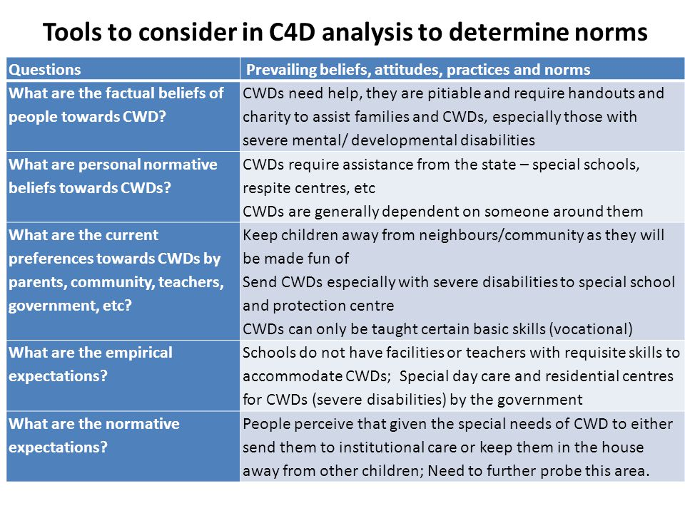 Tools to consider in C4D analysis to determine norms Questions Prevailing beliefs, attitudes, practices and norms What are the factual beliefs of people towards CWD.