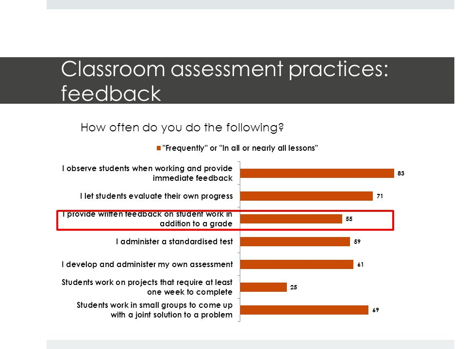 Classroom assessment practices: feedback How often do you do the following?