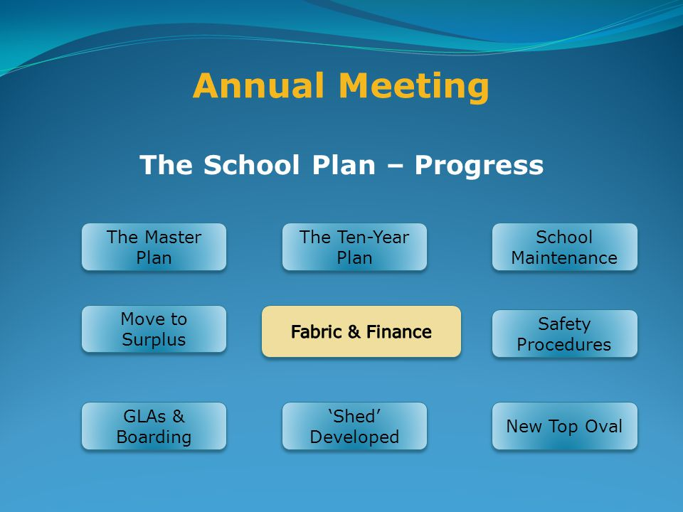 Annual Meeting The School Plan – Progress The Master Plan The Ten-Year Plan School Maintenance Safety Procedures New Top Oval 'Shed' Developed GLAs & Boarding Move to Surplus