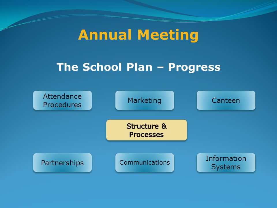 Annual Meeting The School Plan – Progress Attendance Procedures Marketing Canteen Information Systems Communications Partnerships