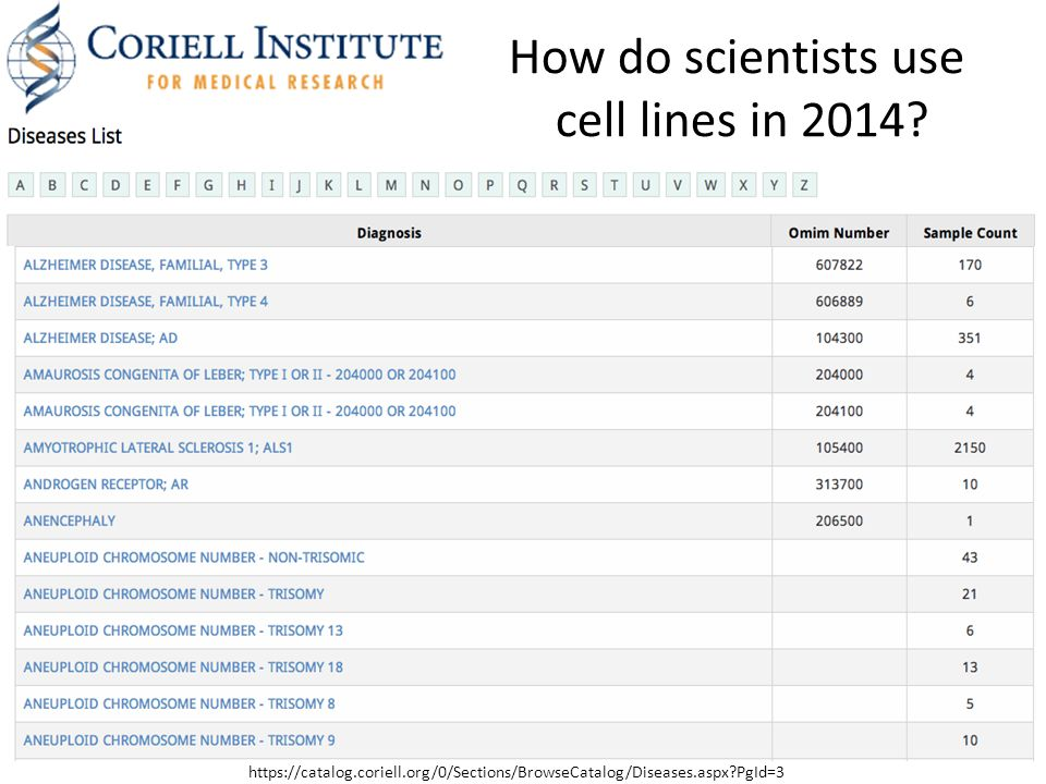 How do scientists use cell lines in 2014.