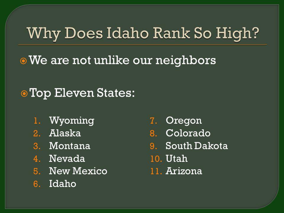 1. Wyoming 2. Alaska 3. Montana 4. Nevada 5. New Mexico 6. Idaho 7. Oregon 8. Colorado 9. South Dakota 10. Utah 11. Arizona  We are not unlike our ne
