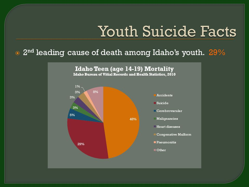  2 nd leading cause of death among Idaho's youth. 29%