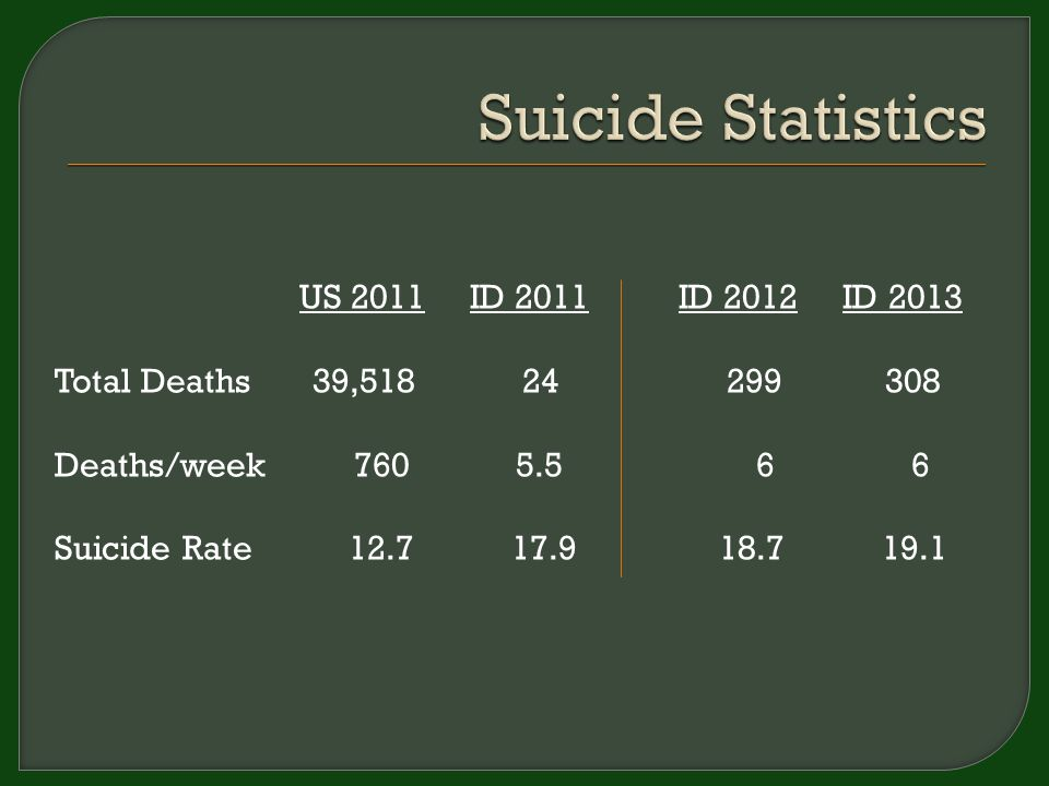 US 2011 ID 2011 ID 2012 ID 2013 Total Deaths 39,518 24 299 308 Deaths/week 760 5.5 6 6 Suicide Rate 12.7 17.9 18.7 19.1