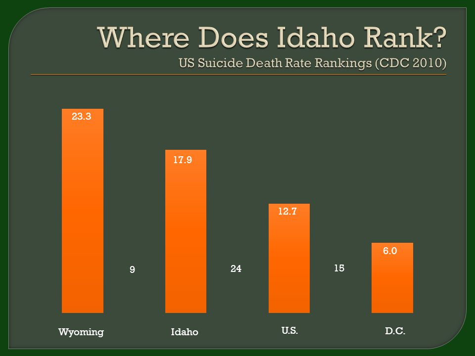 WyomingIdaho U.S. D.C. 6.0 12.7 23.3 9 24 15