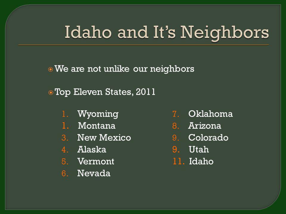 1. Wyoming 1. Montana 3. New Mexico 4. Alaska 5. Vermont 6. Nevada 7. Oklahoma 8. Arizona 9. Colorado 9. Utah 11. Idaho  We are not unlike our neighb