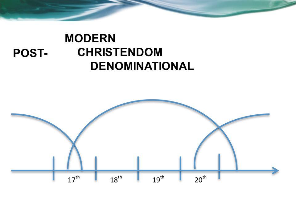 MODERN CHRISTENDOM DENOMINATIONAL POST-