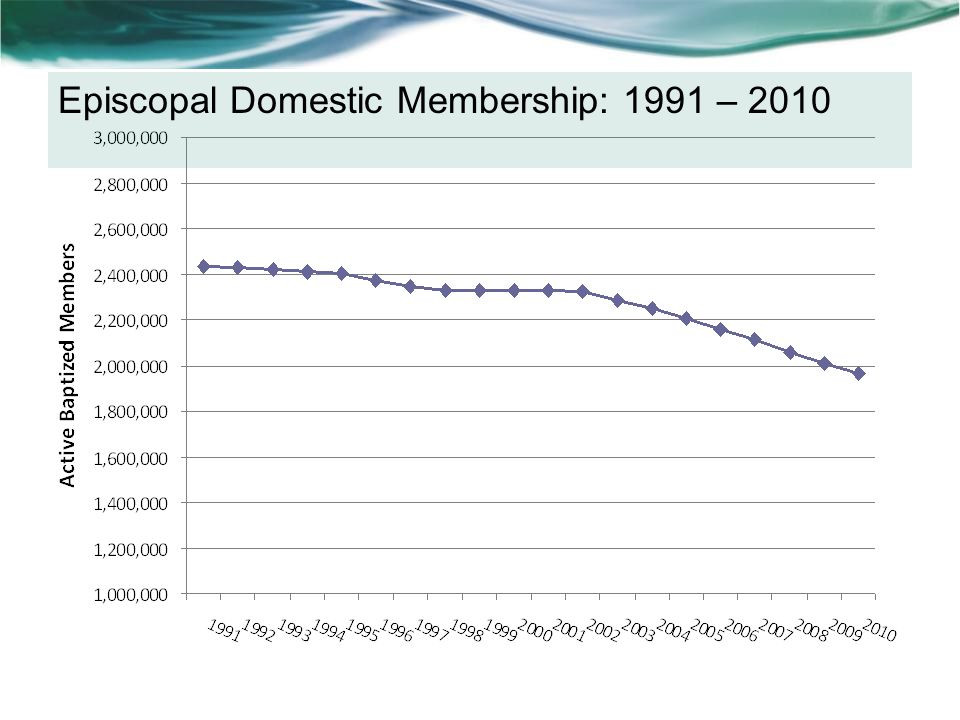 Episcopal Domestic Average Sunday Worship Attendance: 1991 – 2010