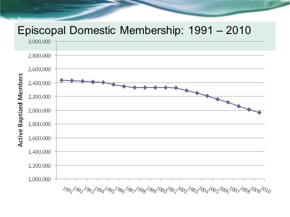 Episcopal Domestic Membership: 1991 – 2010