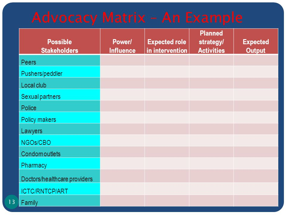 Advocacy Matrix – An Example Possible Stakeholders Power/ Influence Expected role in intervention Planned strategy/ Activities Expected Output Peers Pushers/peddler Local club Sexual partners Police Policy makers Lawyers NGOs/CBO Condom outlets Pharmacy Doctors/healthcare providers ICTC/RNTCP/ART Family 13