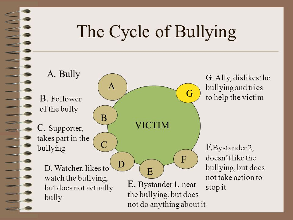 The Cycle of Bullying A B C D E F G A.Bully B. Follower of the bully C.