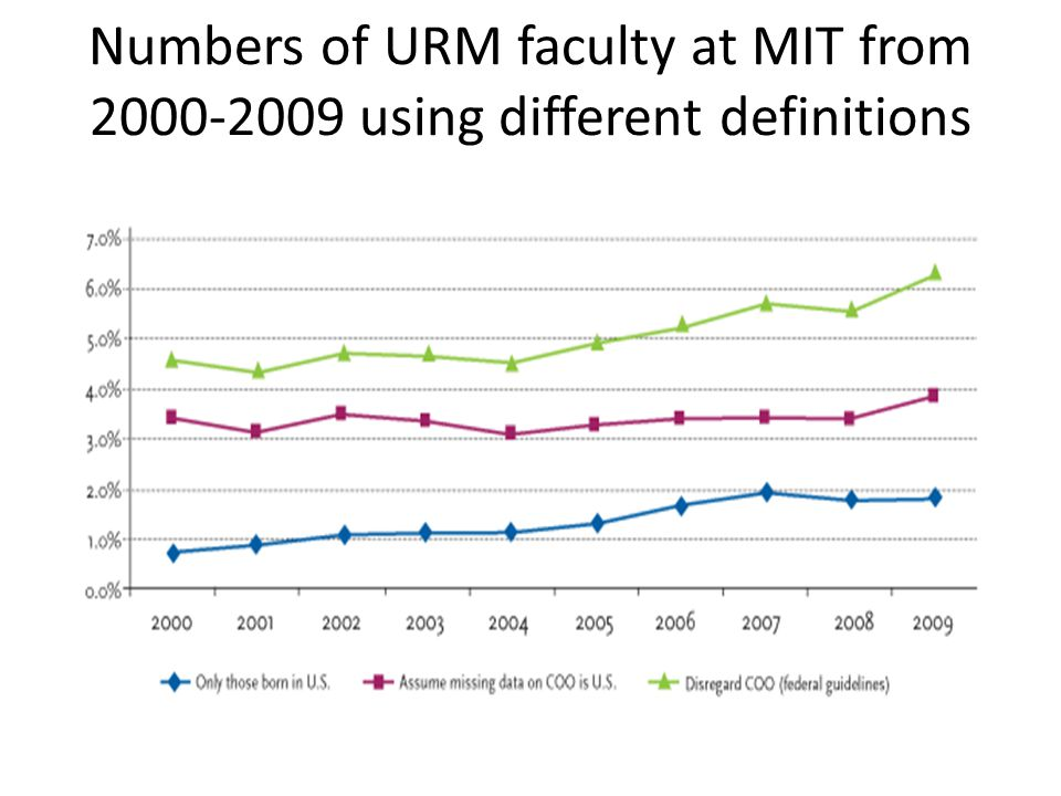 Numbers of URM faculty at MIT from 2000-2009 using different definitions