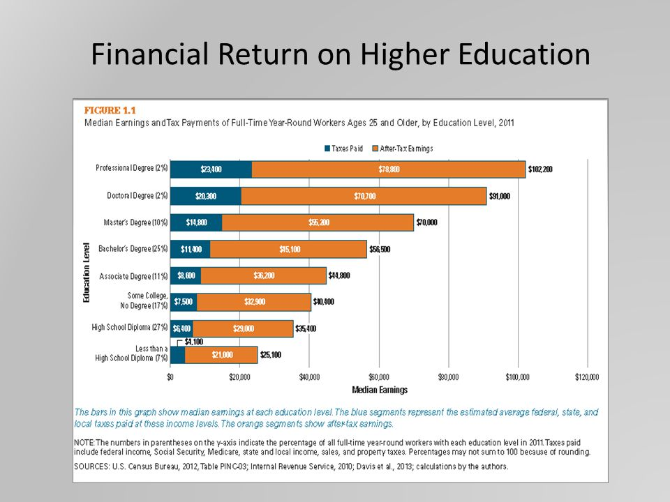 Financial Return on Higher Education