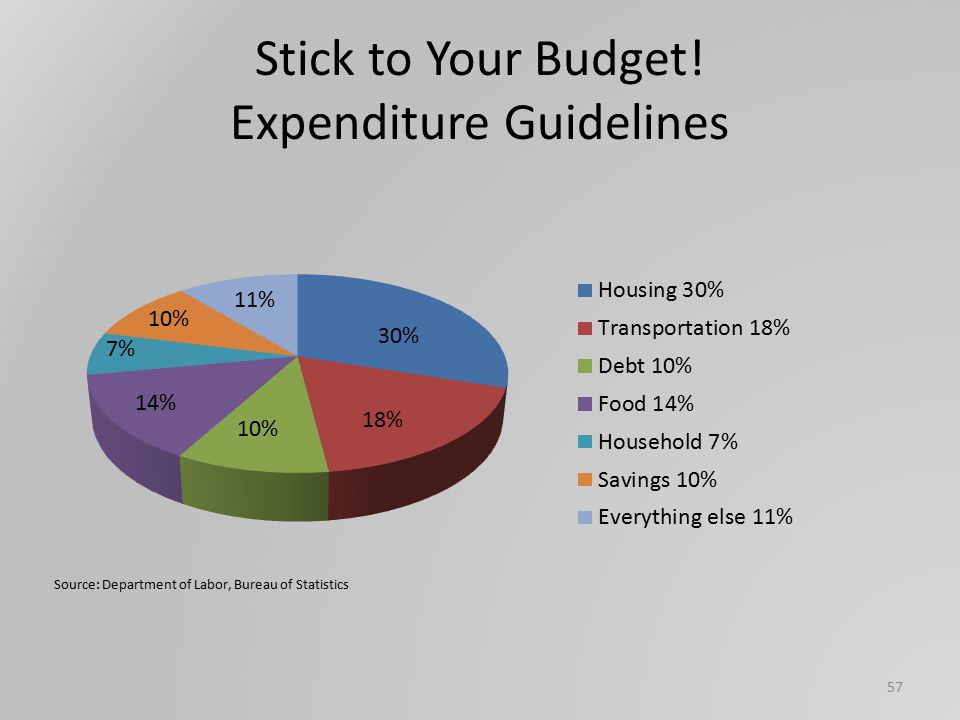 Stick to Your Budget! Expenditure Guidelines 57