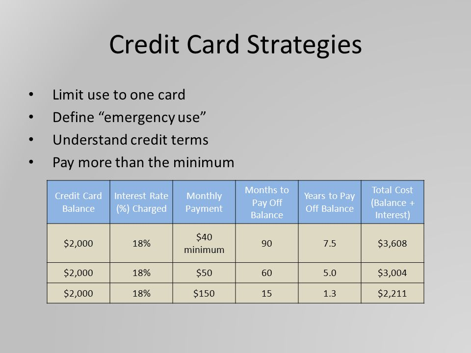 Credit Card Strategies Limit use to one card Define emergency use Understand credit terms Pay more than the minimum Credit Card Balance Interest Rate (%) Charged Monthly Payment Months to Pay Off Balance Years to Pay Off Balance Total Cost (Balance + Interest) $2,00018% $40 minimum 907.5$3,608 $2,00018%$50605.0$3,004 $2,00018%$150151.3$2,211