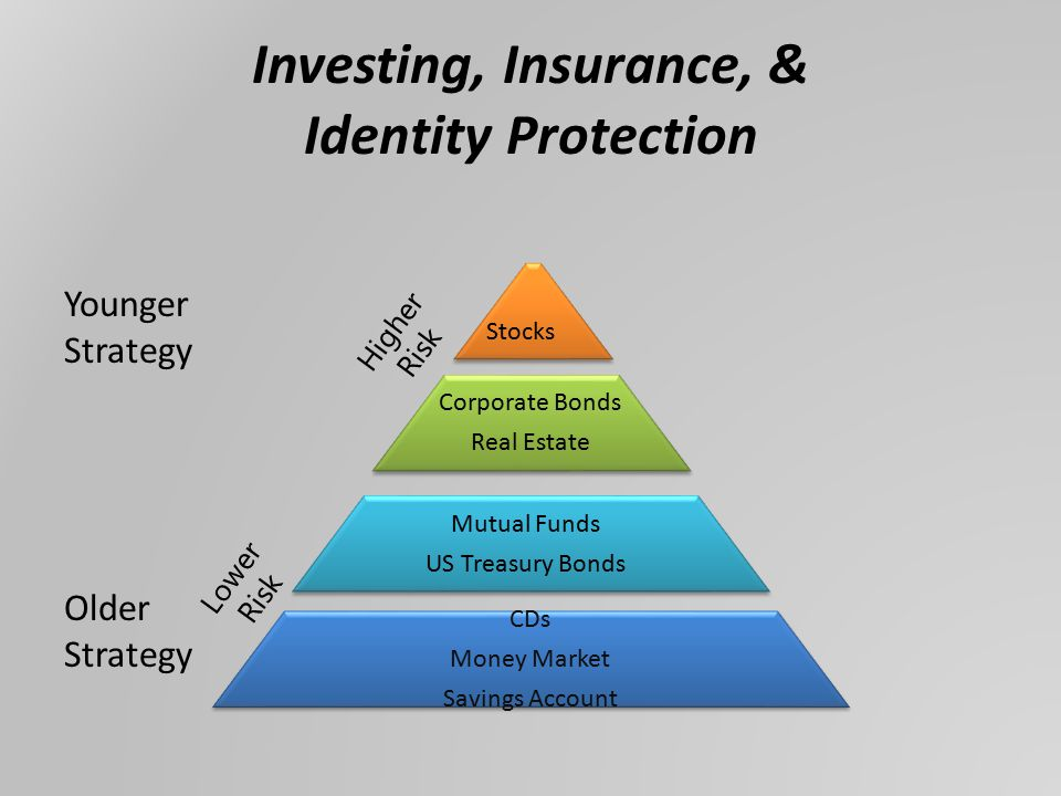 Investing, Insurance, & Identity Protection Younger Strategy Older Strategy CDs Money Market Savings Account Mutual Funds US Treasury Bonds Corporate Bonds Real Estate Stocks