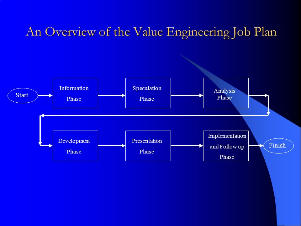 An Overview of the Value Engineering Job Plan Start Finish Information Phase Speculation Phase Analysis Phase Development Phase Presentation Phase Imp
