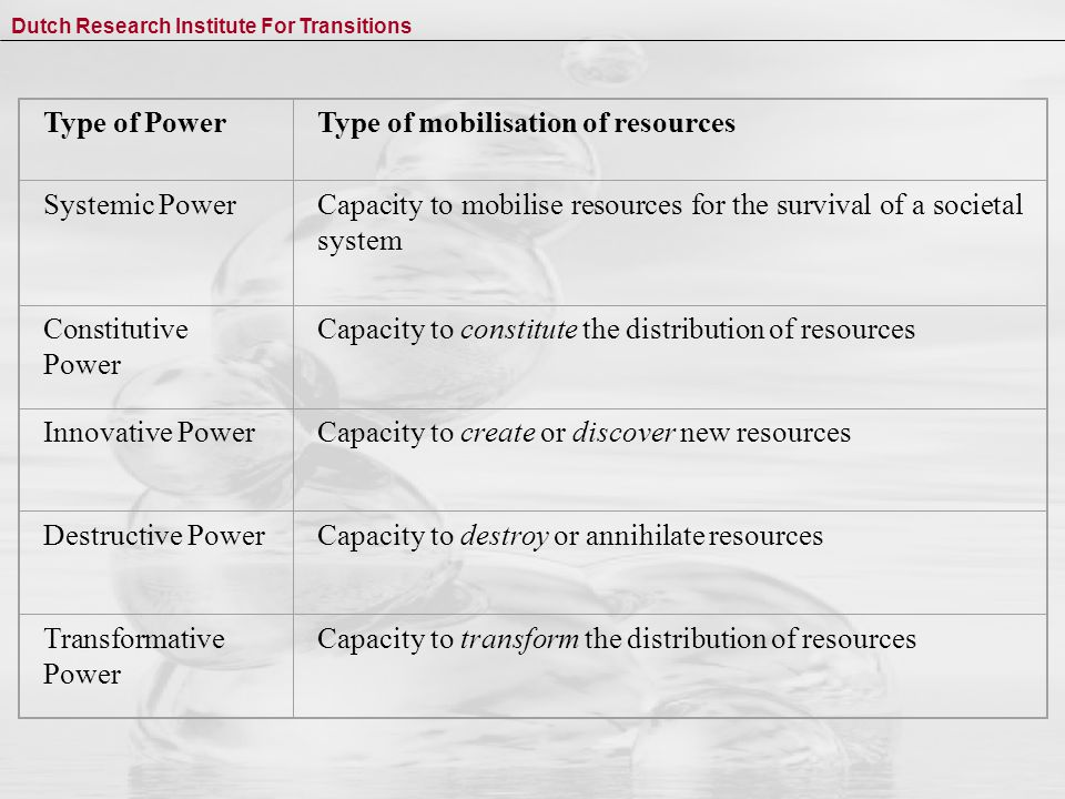 Dutch Research Institute For Transitions Type of PowerType of mobilisation of resources Systemic PowerCapacity to mobilise resources for the survival of a societal system Constitutive Power Capacity to constitute the distribution of resources Innovative PowerCapacity to create or discover new resources Destructive Power Capacity to destroy or annihilate resources Transformative Power Capacity to transform the distribution of resources