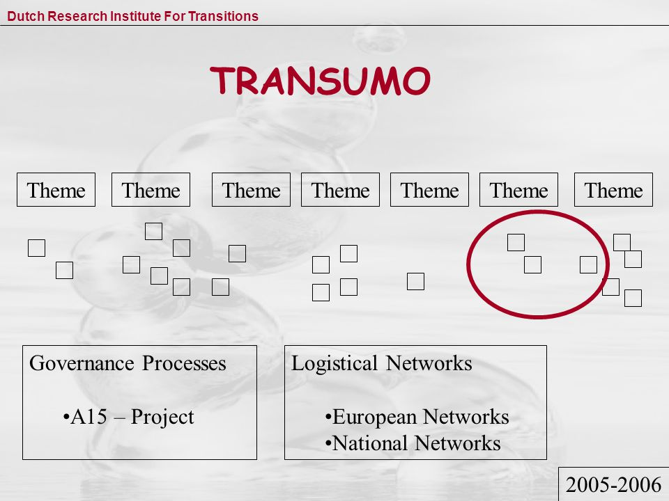 Dutch Research Institute For Transitions TRANSUMO Theme Governance Processes A15 – Project Logistical Networks European Networks National Networks 2005-2006