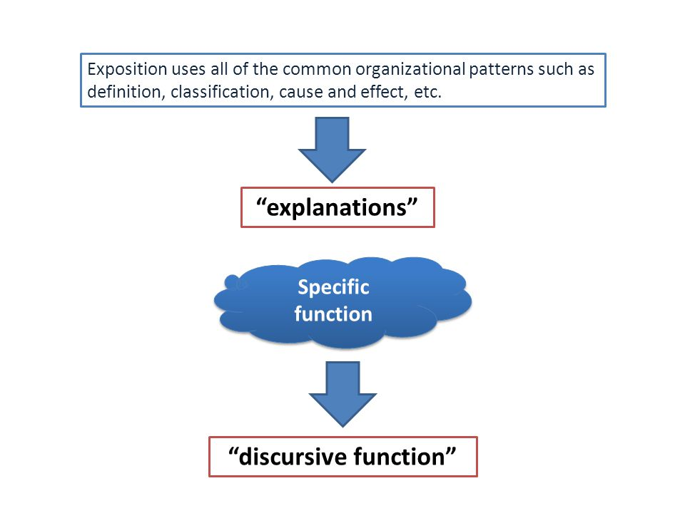 "Exposition uses all of the common organizational patterns such as definition, classification, cause and effect, etc. ""explanations"" Specific function"