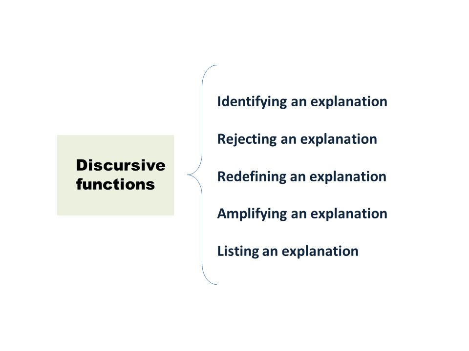 Discursive functions Identifying an explanation Rejecting an explanation Redefining an explanation Amplifying an explanation Listing an explanation