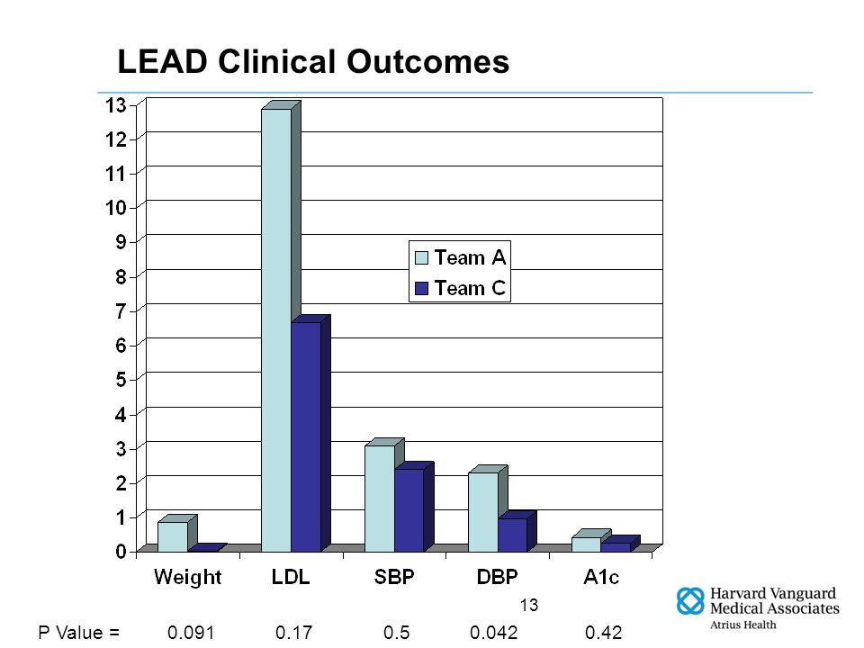 13 LEAD Clinical Outcomes 0.420.170.0910.0420.5P Value =
