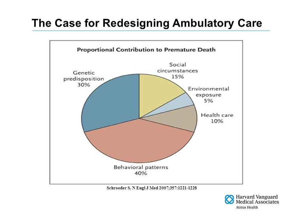 The Case for Redesigning Ambulatory Care Schroeder S. N Engl J Med 2007;357:1221-1228