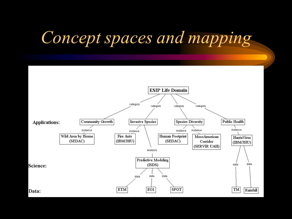 Concept spaces and mapping