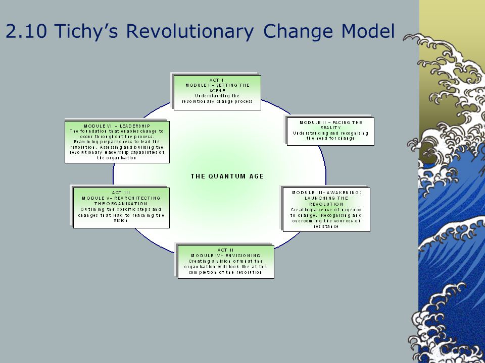 2.10 Tichy's Revolutionary Change Model
