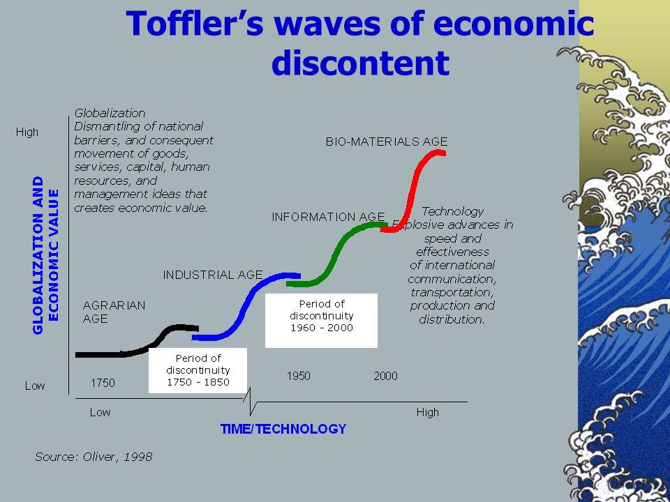 Toffler's waves of economic discontent