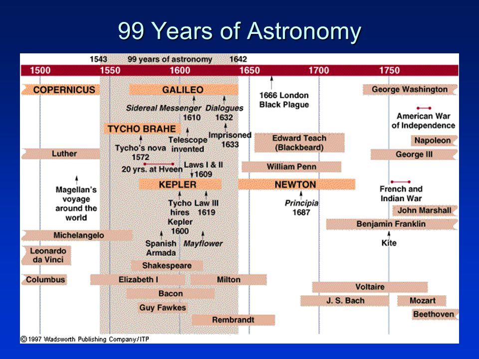 7 99 Years of Astronomy