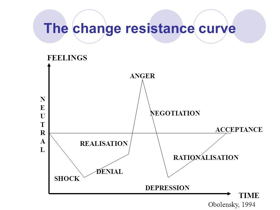 The change resistance curve FEELINGS TIME SHOCK DENIAL ANGER DEPRESSION ACCEPTANCE RATIONALISATION NEGOTIATION REALISATION NEUTRALNEUTRAL Obolensky, 1994