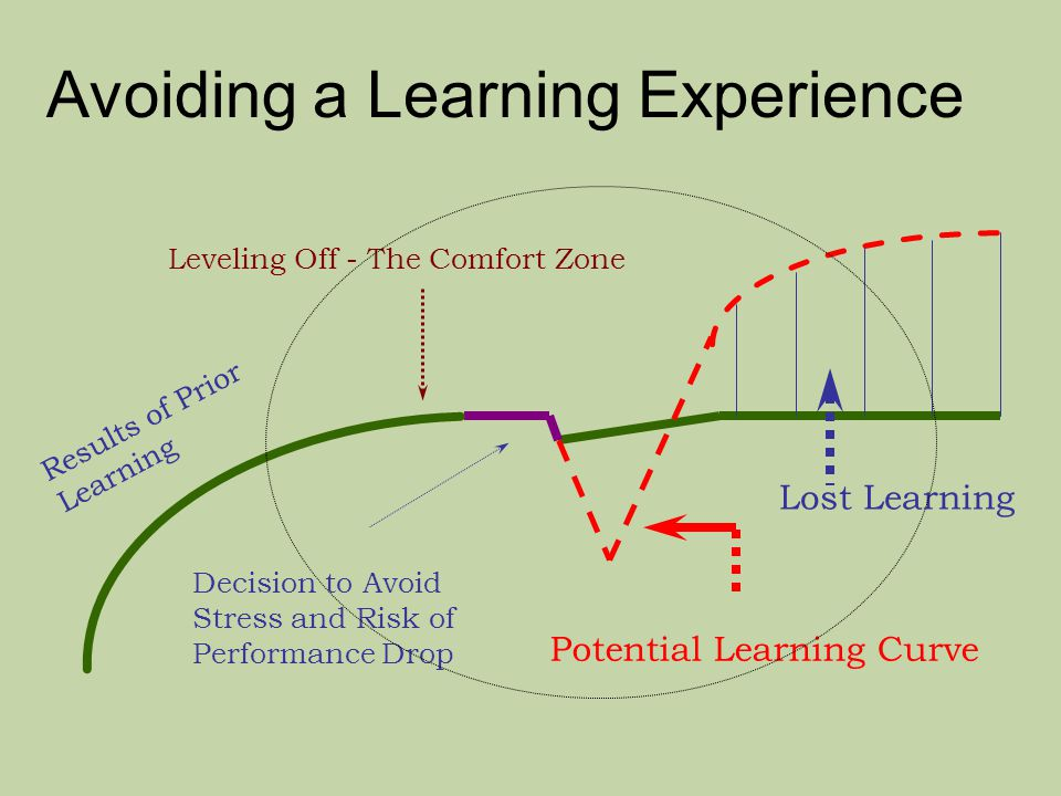 Avoiding a Learning Experience Lost Learning Potential Learning Curve Results of Prior Learning Leveling Off - The Comfort Zone Decision to Avoid Stress and Risk of Performance Drop