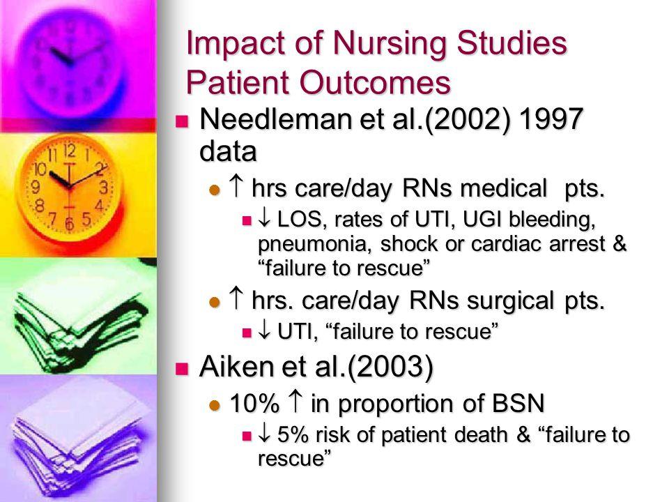 Impact of Nursing Studies Patient Outcomes Needleman et al.(2002) 1997 data Needleman et al.(2002) 1997 data  hrs care/day RNs medical pts.