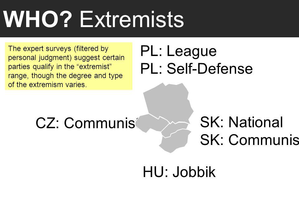 WHO? Extremists CZ: Communist HU: Jobbik SK: National SK: Communist PL: League PL: Self-Defense The expert surveys (filtered by personal judgment) sug