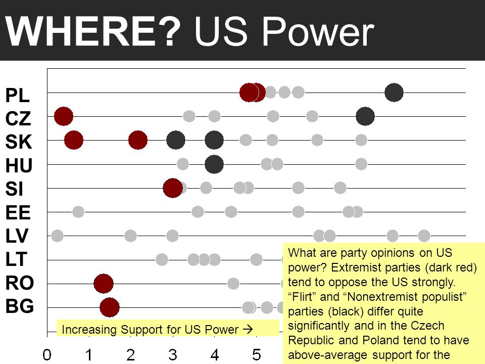 WHERE.US Power PL CZ SK HU SI EE LV LT RO BG What are party opinions on US power.