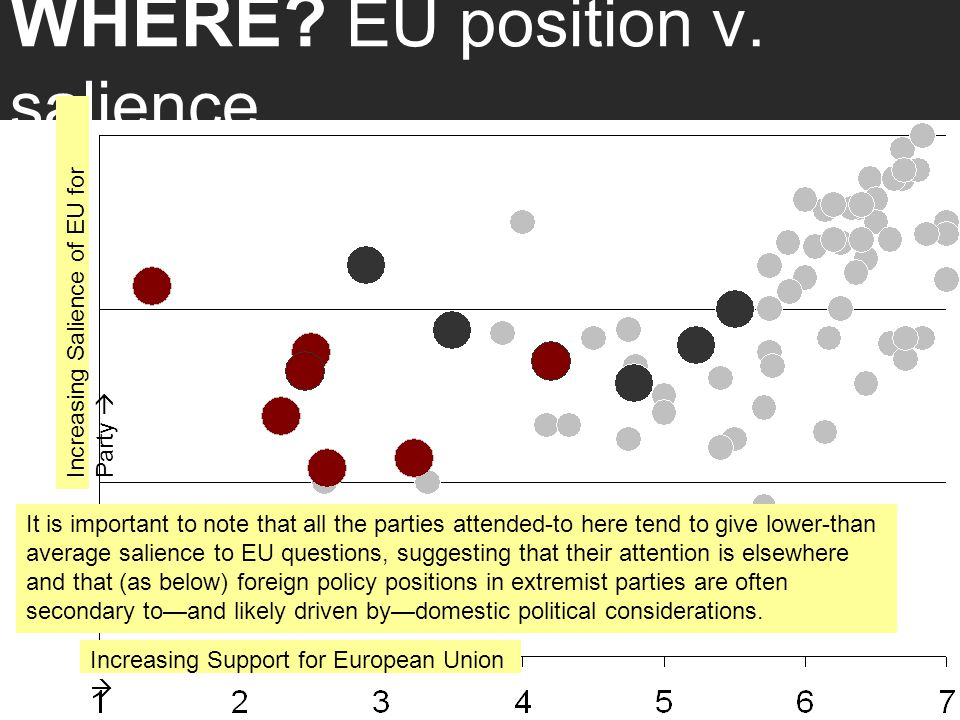 WHERE? EU position v. salience It is important to note that all the parties attended-to here tend to give lower-than average salience to EU questions,