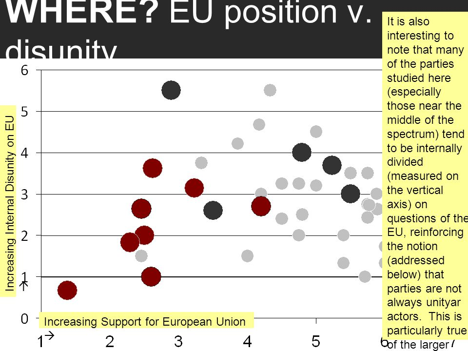 WHERE? EU position v. disunity It is also interesting to note that many of the parties studied here (especially those near the middle of the spectrum)