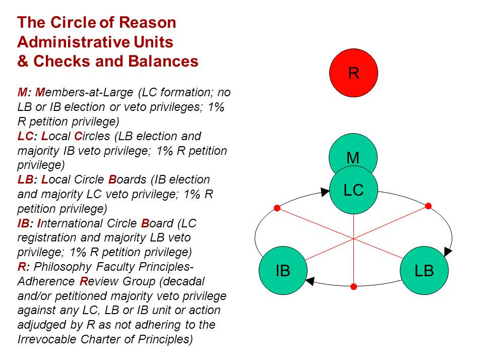 R M The Circle of Reason Administrative Units & Checks and Balances M: Members-at-Large (LC formation; no LB or IB election or veto privileges; 1% R p