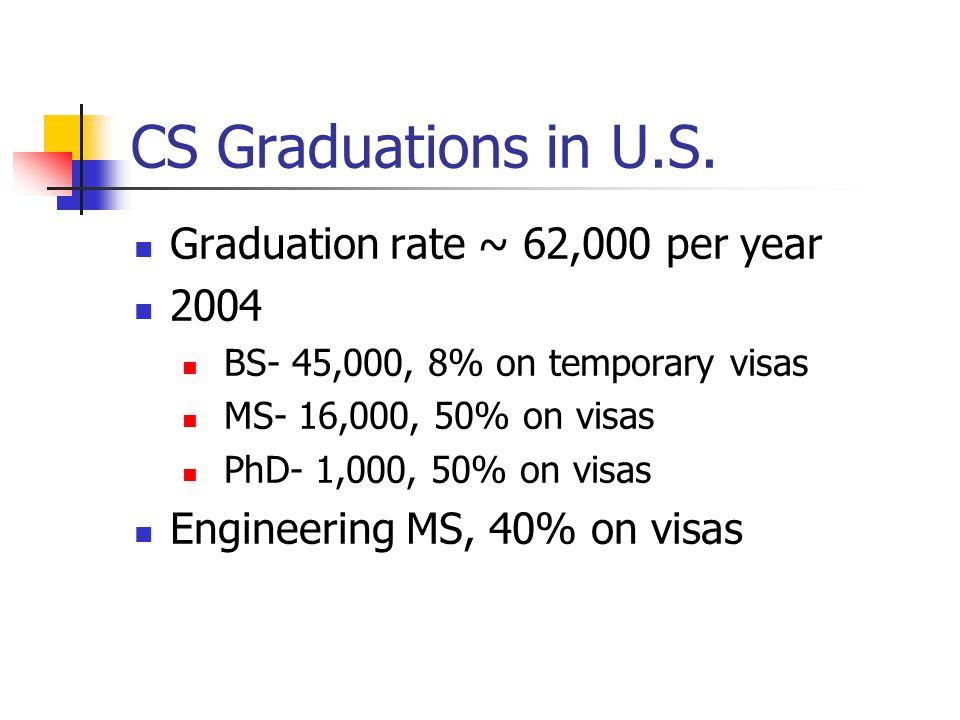 CS Graduations in U.S.