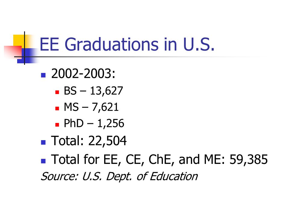 EE Graduations in U.S. 2002-2003: BS – 13,627 MS – 7,621 PhD – 1,256 Total: 22,504 Total for EE, CE, ChE, and ME: 59,385 Source: U.S. Dept. of Educati